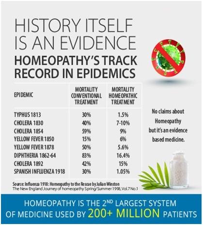 Homopathy statitics